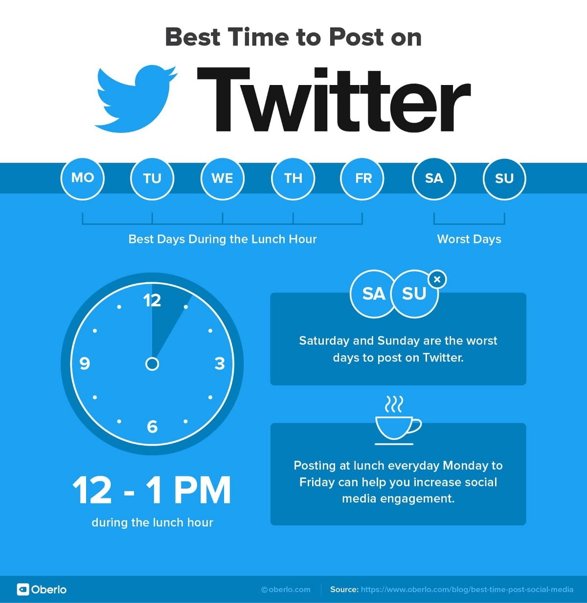 The Best Time to Post on Social Media: Twitter, Facebook, and ...