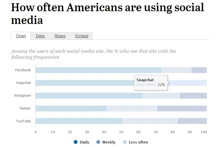 Instagram usage