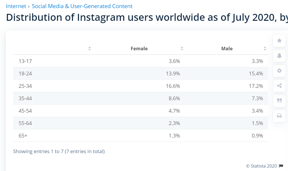 Distribution of Instagram users worldwide 2020 - Uniclix Instagram Growth