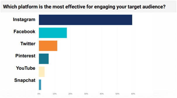 Most effective platform for engaging your target audience