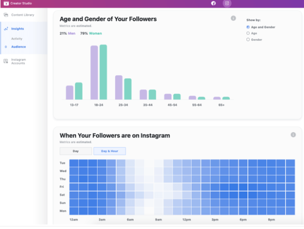 Instagram Creator Studio  Analytics